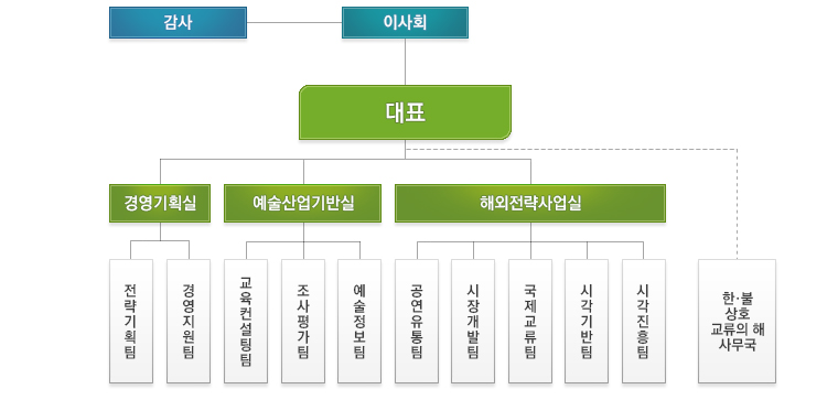 부서ㆍ팀명 조직 구성도