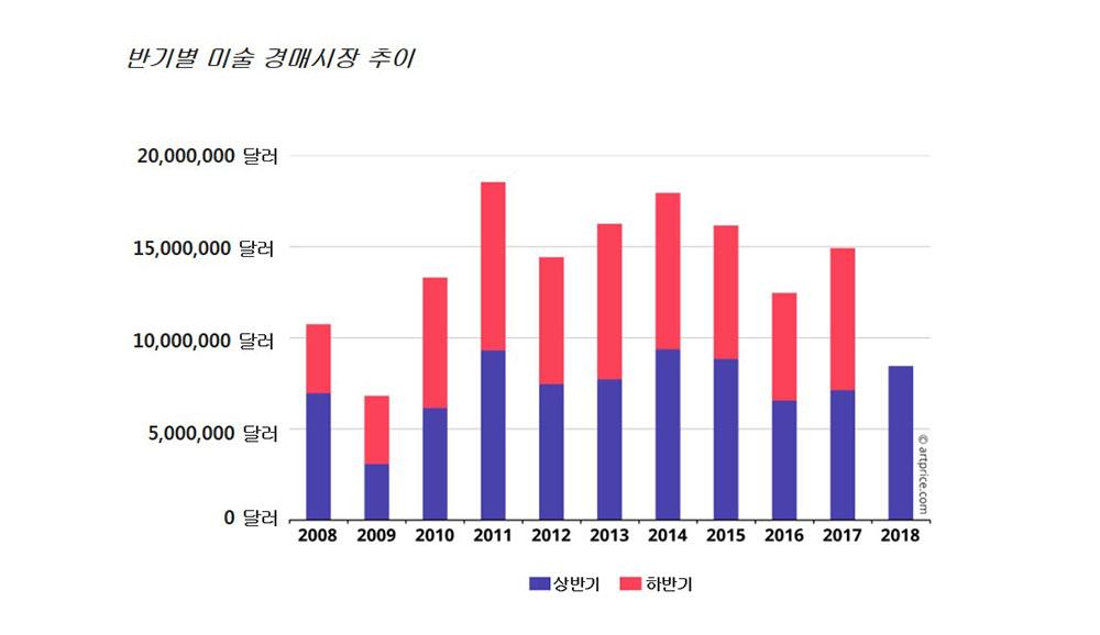 반기별 세계 미술 경매시장 추이 ⓒ artprice.com