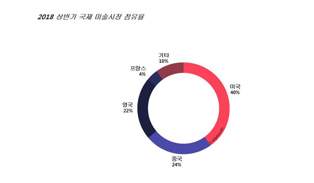 2018년 상반기 국제 미술시장 국가별 점유율 ⓒ artprice.com