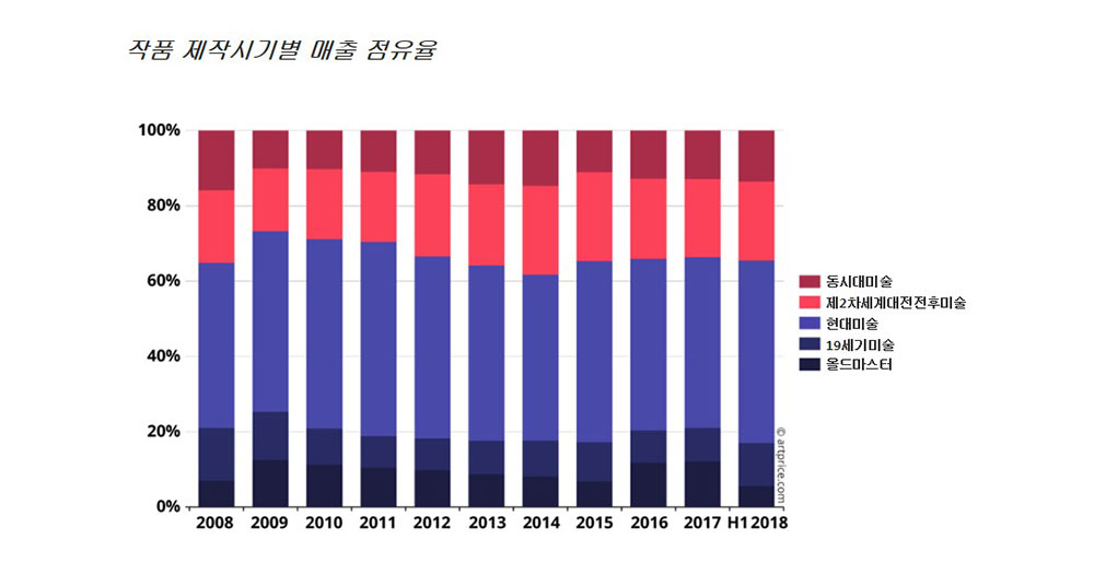 작품 제작시기별 매출 점유율 ⓒ artprice.com