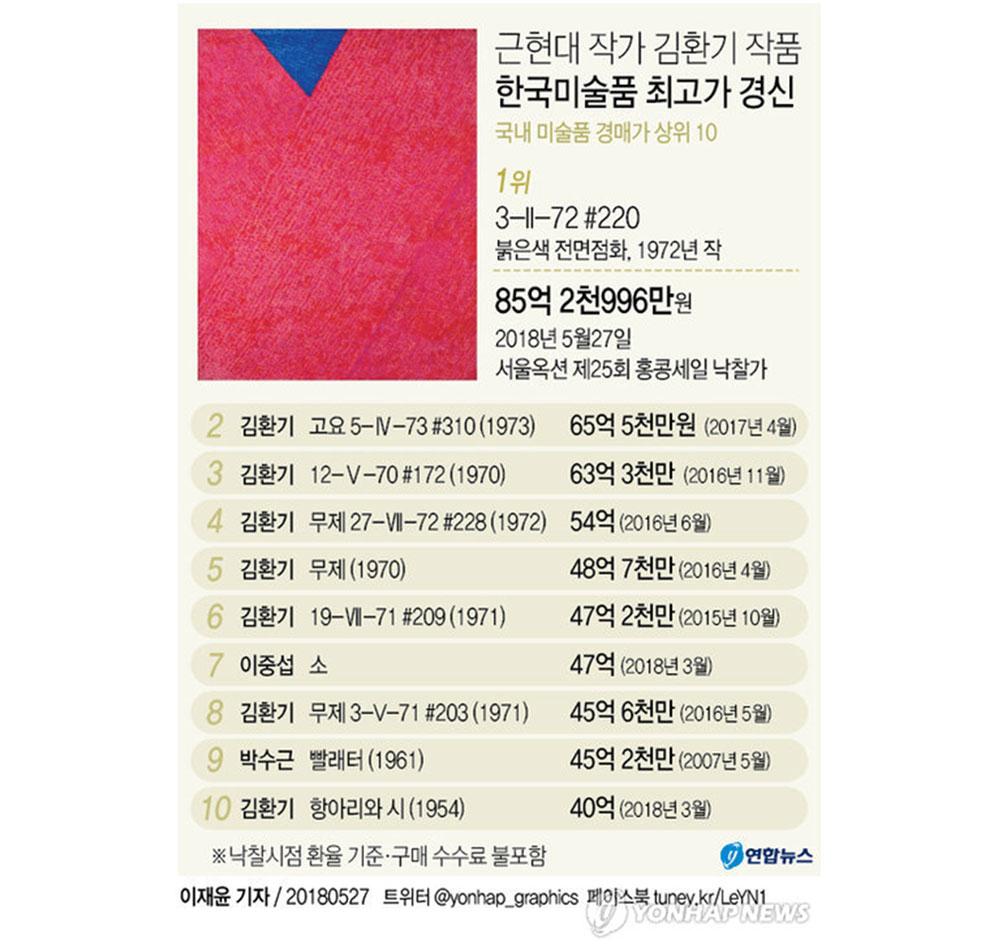 국내 미술품 경매가 상위 10 Ⓒ 연합뉴스