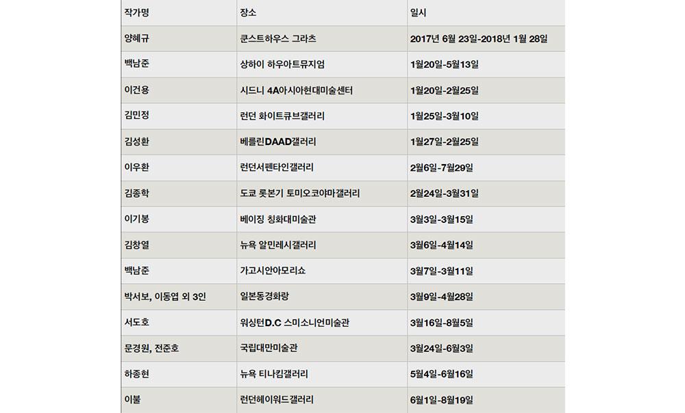 2018년 한국작가 해외전시 일부 Ⓒ 이지영