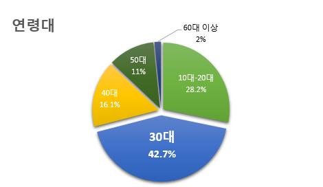 연령대 10대-20대 28.2% 30대 42.7% 40대 16.1% 50대 11% 60대 이상 2%