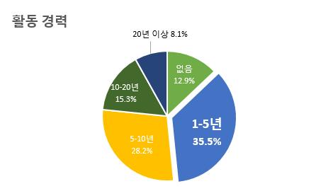 활동 경력 1-5년 35.5% 5-10년 28.2% 10-20년 15.3% 20년 이상 8.1% 없음 12.9%