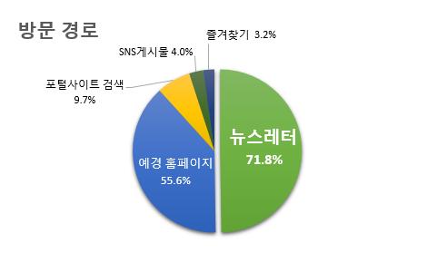 방문 경로 뉴스레터 71.8% 예경 홈페이지 55.6% 포털사이트 검색 9.7% SNS 게시물 4.0% 즐겨찾기 3.2%