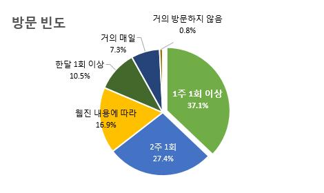 방문 빈도 1주 1회 이상 37.1% 2주 1회 27.4% 웹진 내용에 따라 16.9% 한달 1회 이상 10.5% 거의 매일 7.3% 거의 방문하지 않음 0.8%