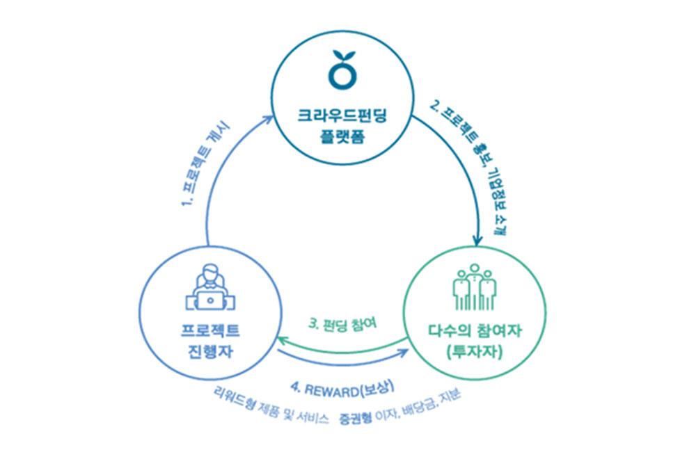 크라우드펀딩의 프로세스와 유형ⓒ(주)오마이컴퍼니