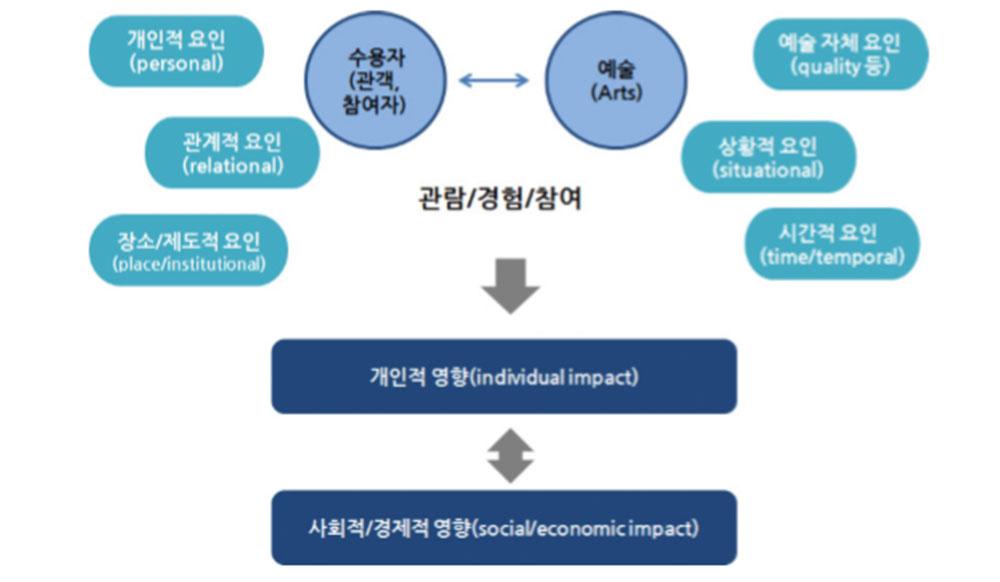 예술의 영향을 좌우하는 맥락적 요인 출처: 양혜원 외, 「예술의 가치와 영향 연구: 국내외 담론과 주요 연구결과 분석」, 논문 298쪽