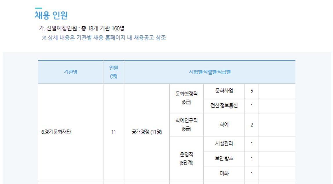 2019년 하반기 경기도 공공기관 통합채용 중 경기문화재단 채용인원 출처: 사람인 채용페이지 재구성